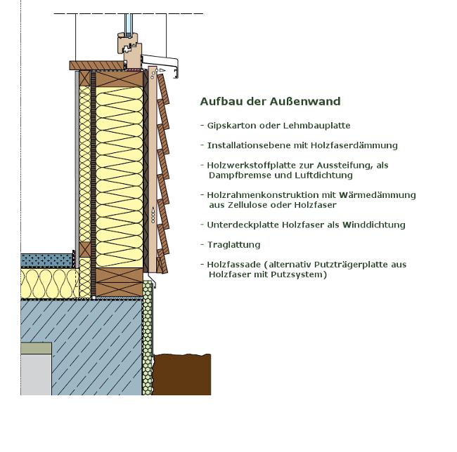 Wandaufbau Holzrahmenbau Mit Installationsebene